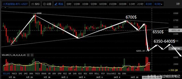全球市场暴跌,比特币无力抵抗|10月11日行情分析-1.jpg