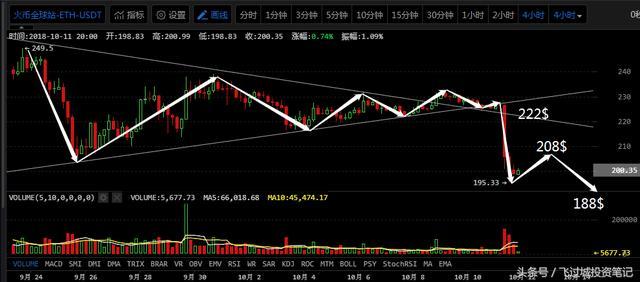 全球市场暴跌,比特币无力抵抗|10月11日行情分析-2.jpg