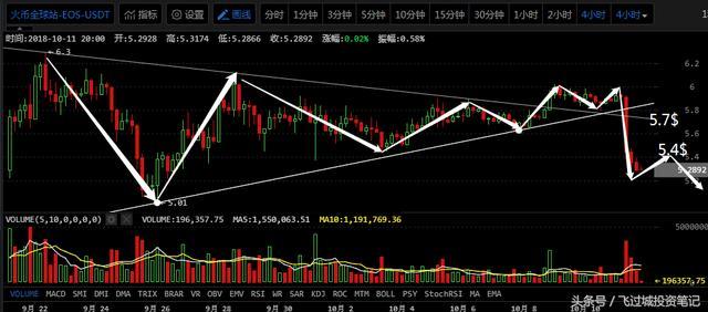 全球市场暴跌,比特币无力抵抗|10月11日行情分析-3.jpg