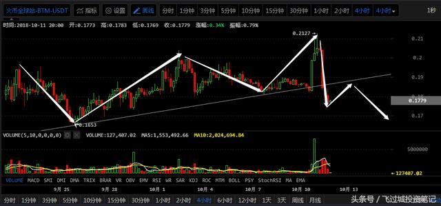 全球市场暴跌,比特币无力抵抗|10月11日行情分析-5.jpg