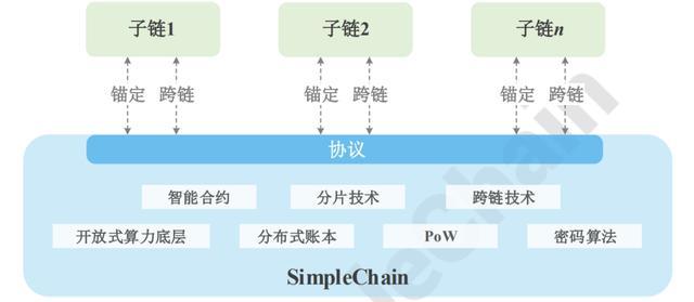 SimpleChain:主子链架构+微通胀模型,让上链更简单-2.jpg