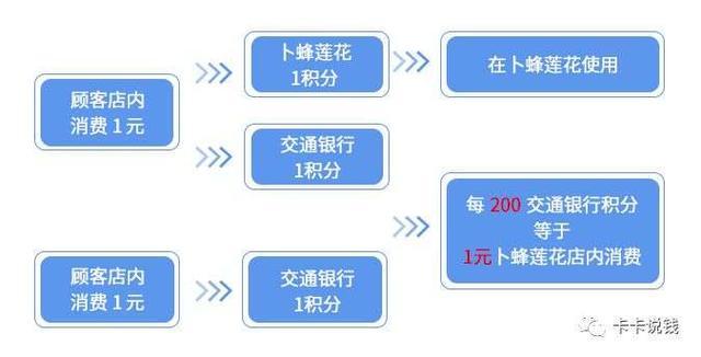 一篇玩转交通银行丨白麒麟、沃尔玛、优逸白、各种活动-7.jpg